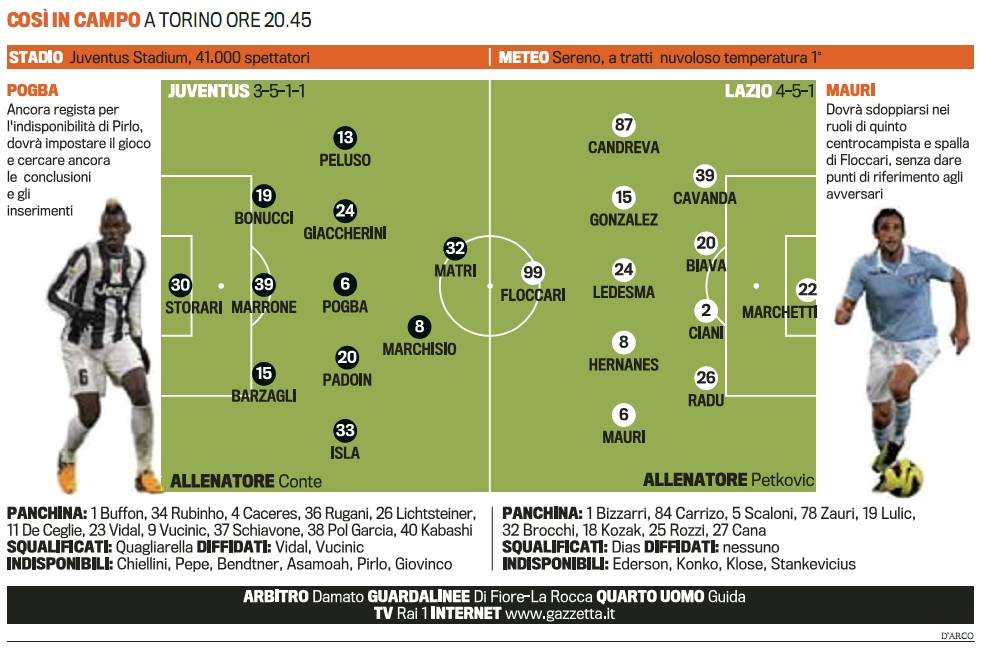 Juventus-Lazio-lineups-cup