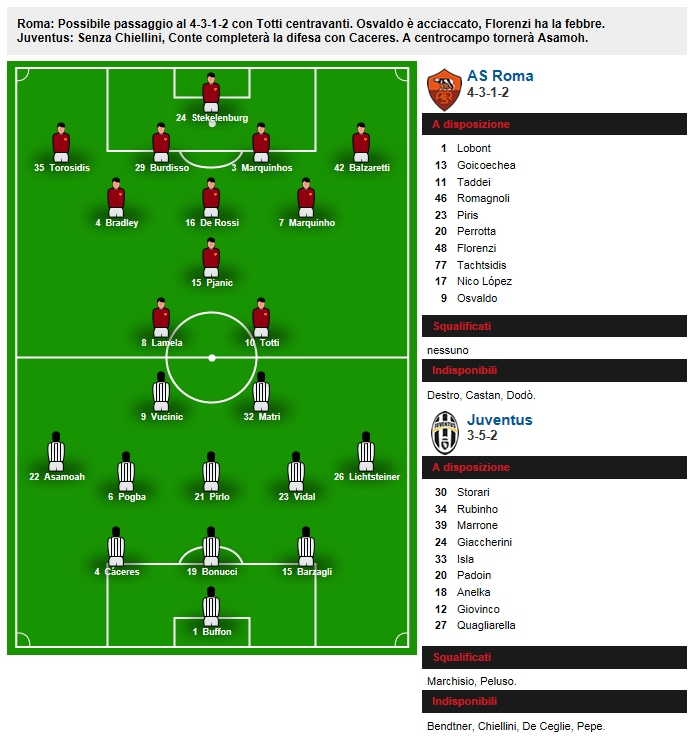 Roma+Juventus+lineups
