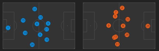 Juventus 4-3-3