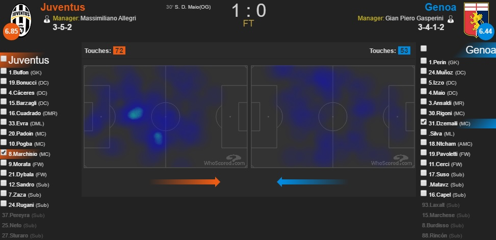 Marchisio heatmap